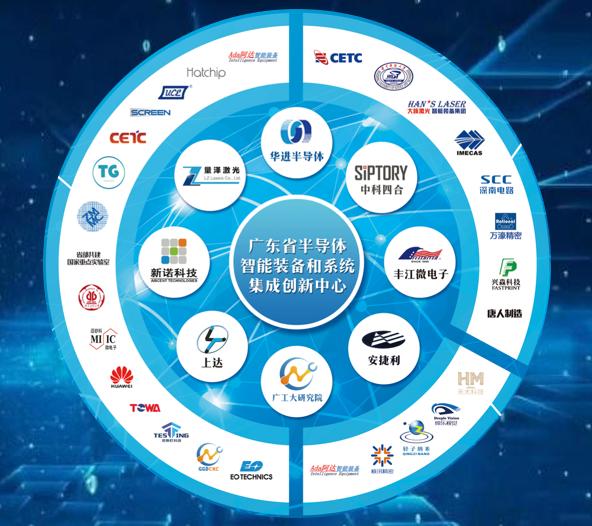 广东省半导体智能装备和系统集成创新中心组成