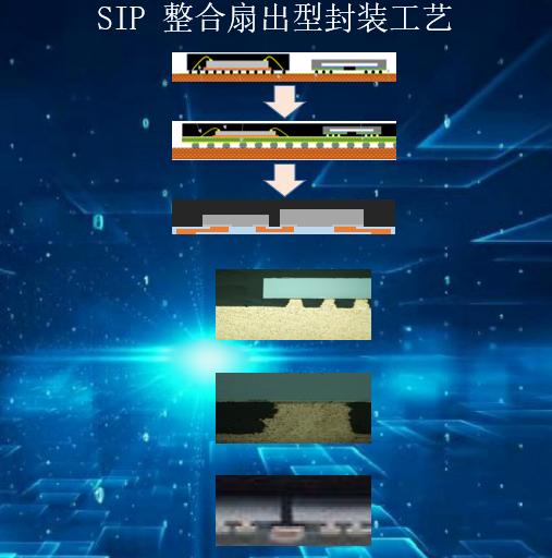 SIP 整合扇出型封装工艺说明图