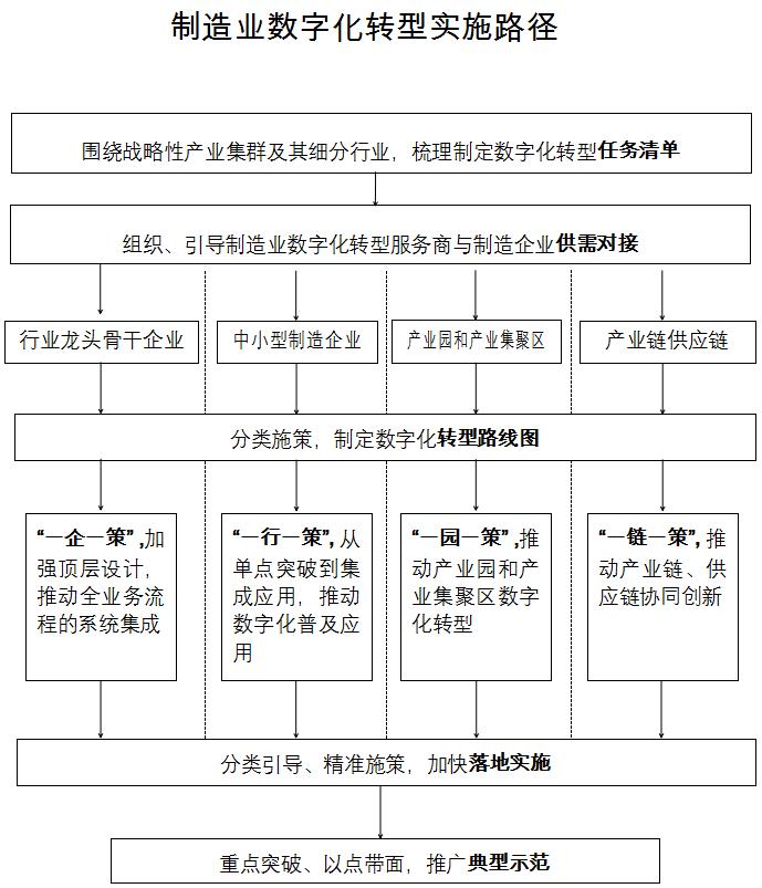 制造业数字化转型实施路径图