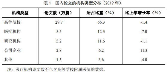 国内论文的机构类型分布