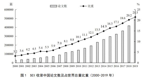 SCI收录中国论文数及占世界总量比重