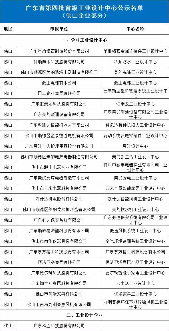 省级工业设计中心公示名单