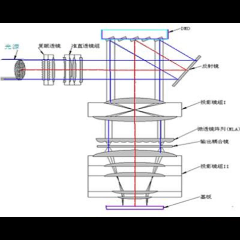 基于LD/LED光源曝光的无掩膜数字光刻技术